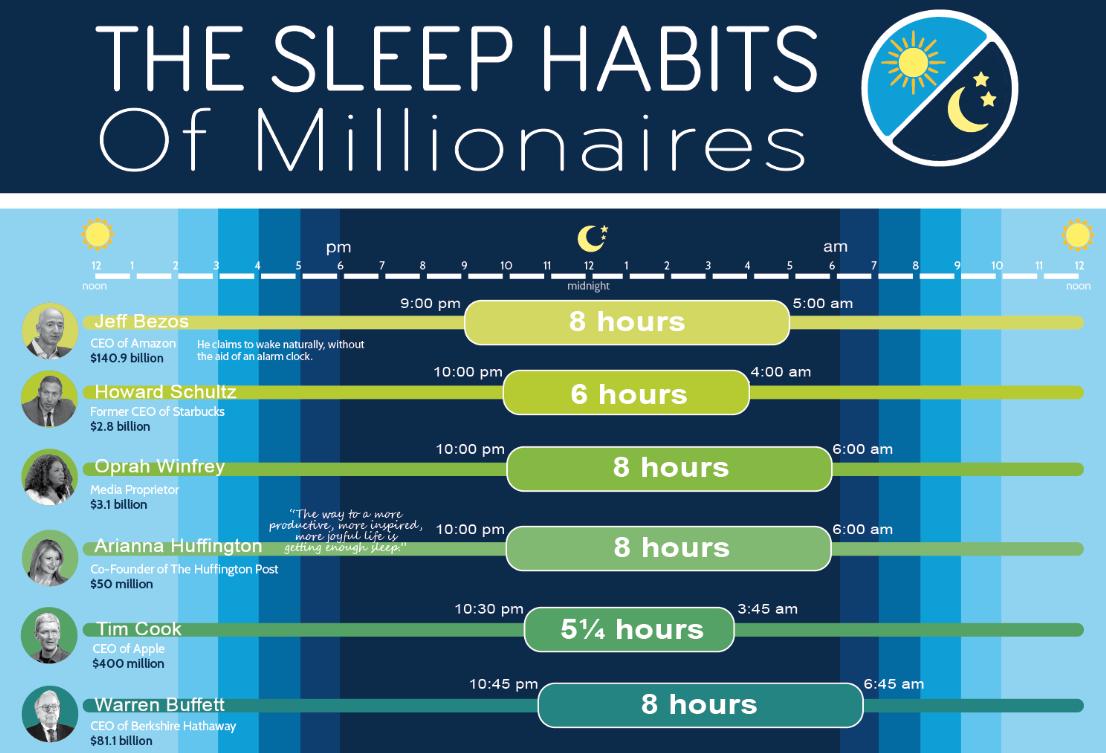 The Sleep Habits Of Millionaires Sleepopolis
