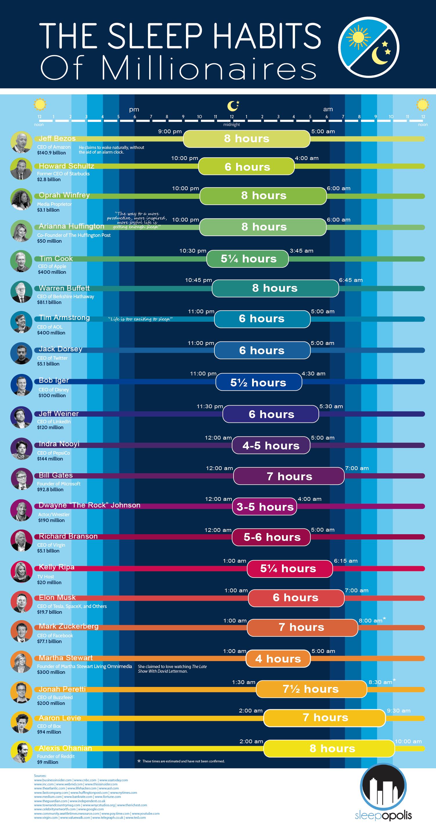 sleep-habits-millionaires-6_rb_poster The Sleep Habits of Millionaires