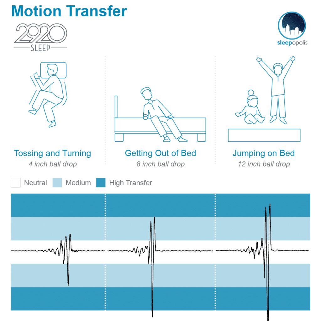 2920 Motion Transfer