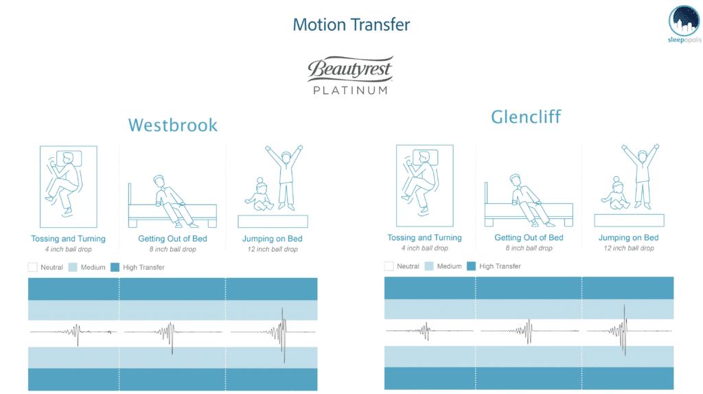 Beautyrest Platinum Motion Transfer