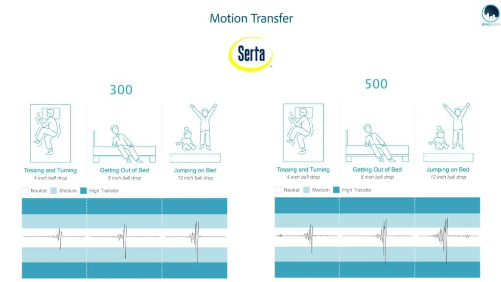 Serta-iComfort-Motion-Transfer-1024x576 Serta Mattress Review - iComfort Hybrid