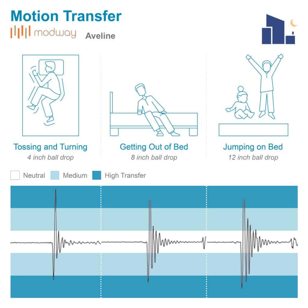 Aveline Motion Transfer