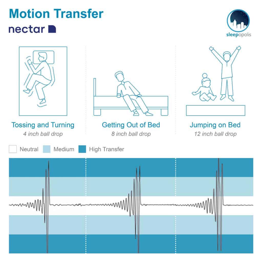 Nectar Update Motion Transfer