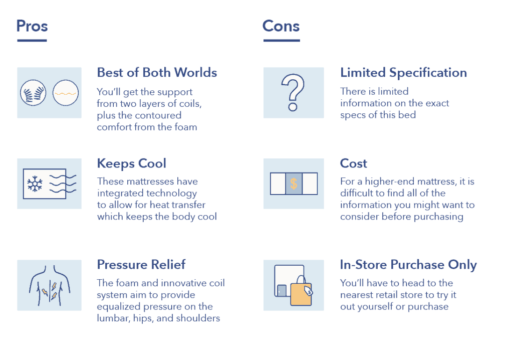 Pros and cons of King Koil