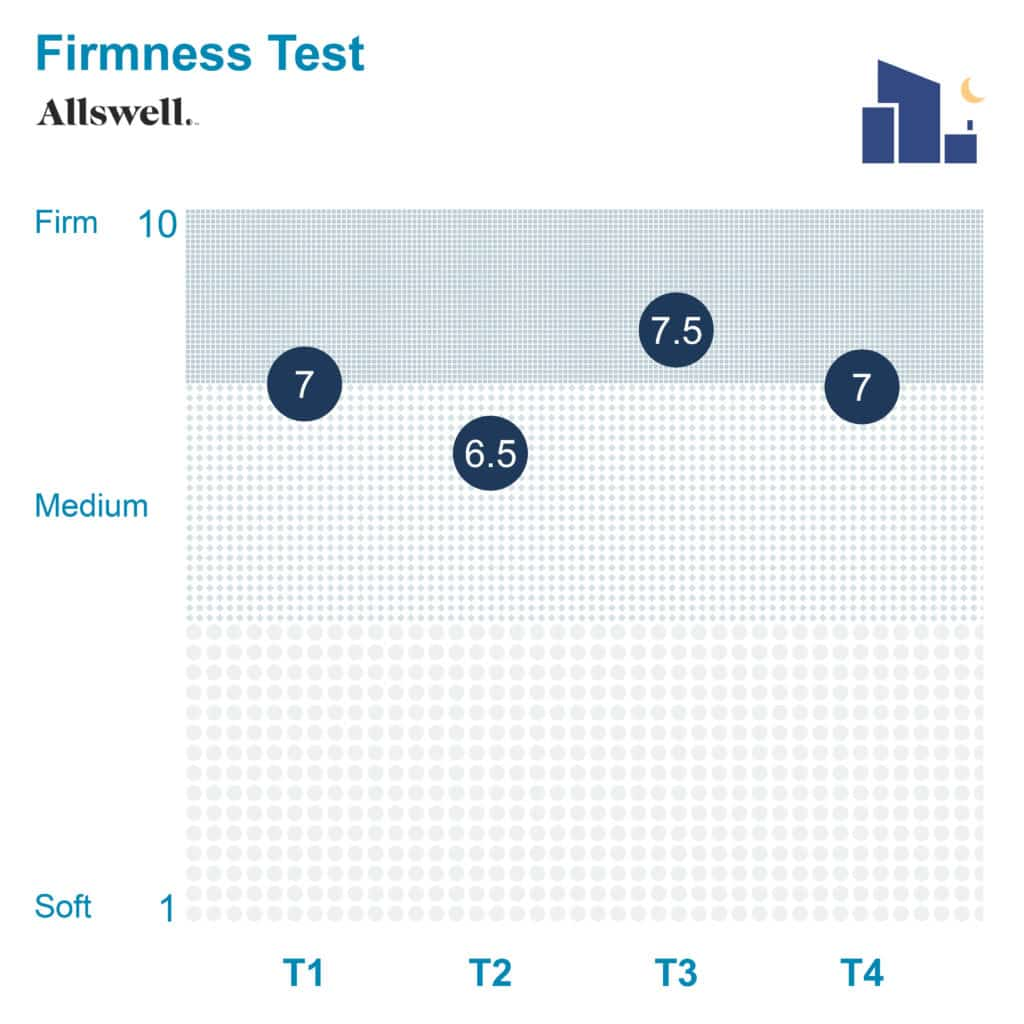 The Allswell Firmness