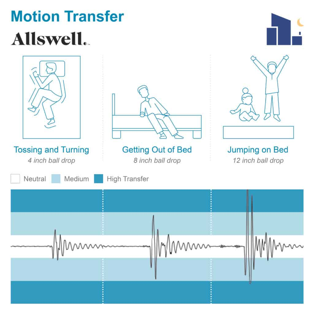 Allswell mattress motion transfer