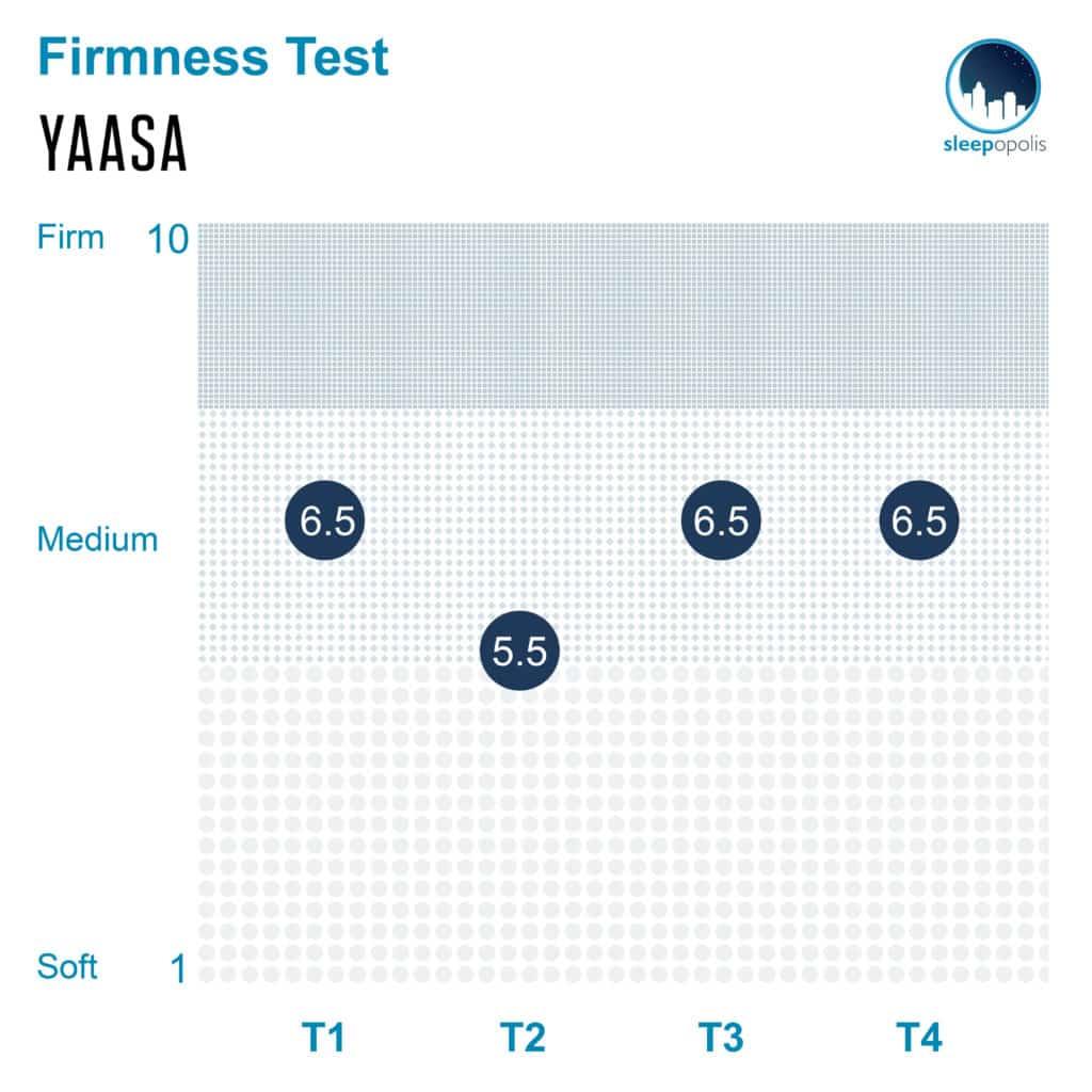 Yaasa ONE FIrmness