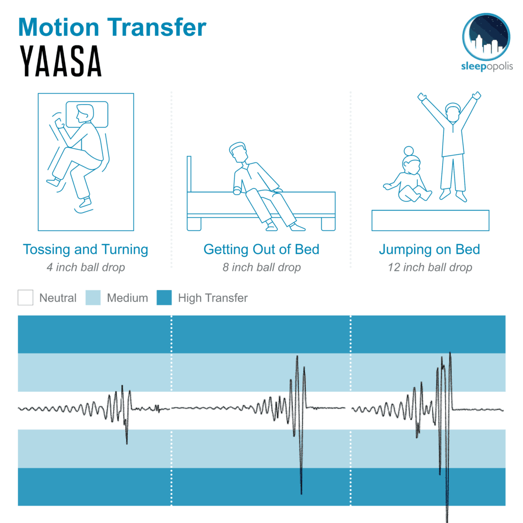Yaasa One Motion Transfer