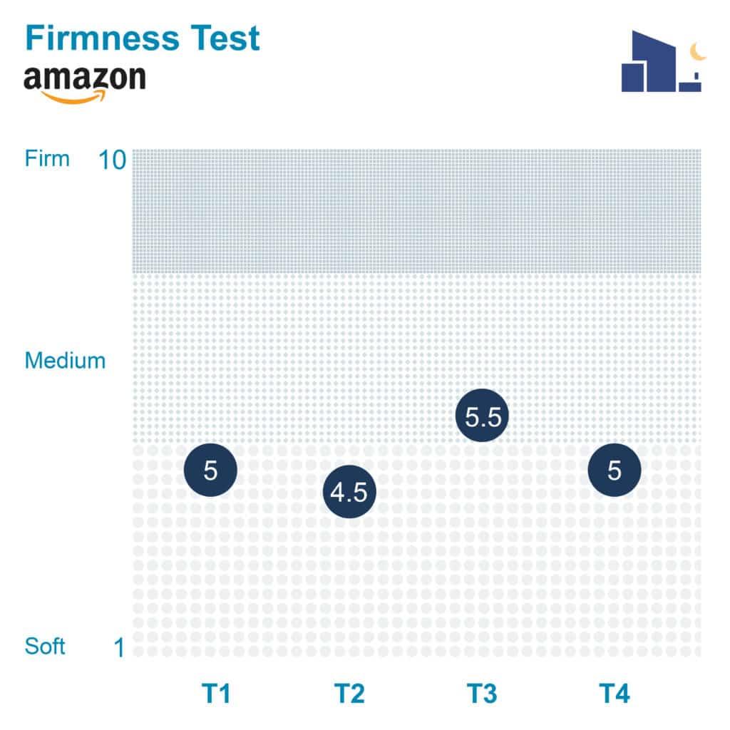 AmazonBasics Firmness