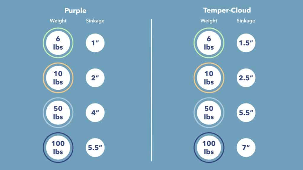Purple vs Tempurpedic Sinkage
