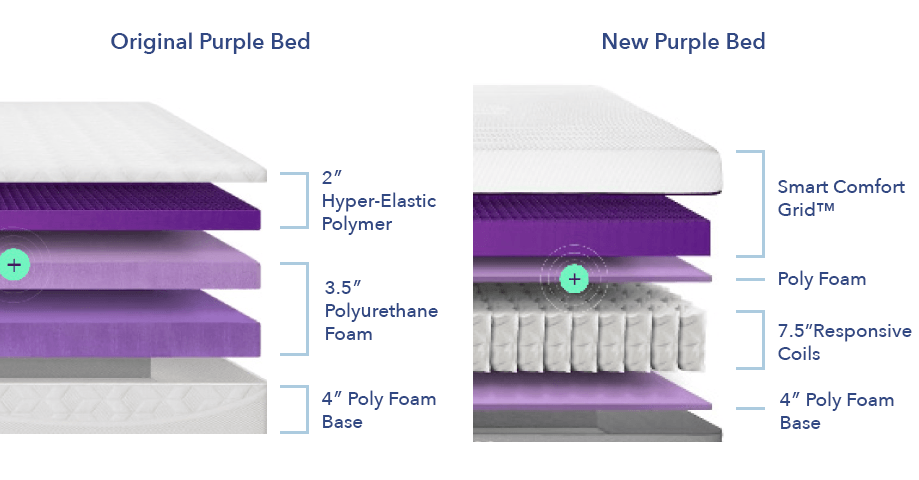 PurpleMattressConstruction Sleep Number vs Purple: What's Best for You?