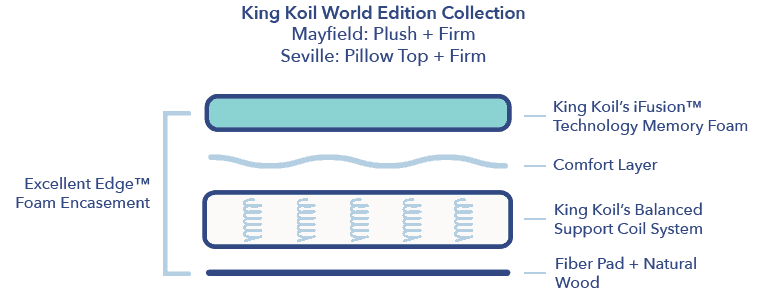 King Koil World Edition construction