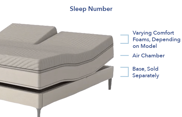 Sleep Number construction