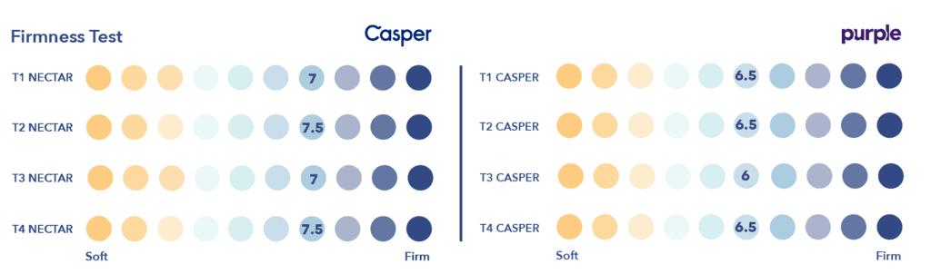Casper-vs-Purple-Firmness-1024x302 Purple vs. Casper Mattress Review