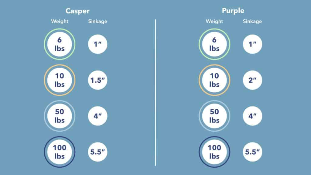 Casper vs Purple Sinkage