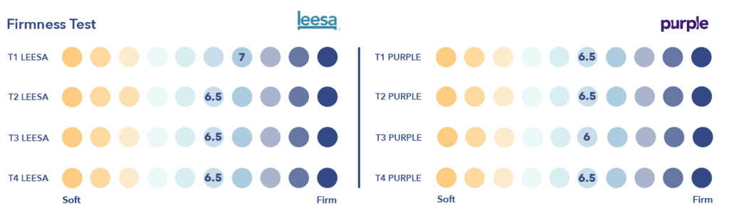 Leesa vs Purple Firmness