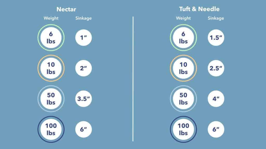 Nectar vs Tuft and Needle Sinkage
