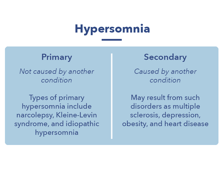 Causes and types of primary and secondary hypersomnia