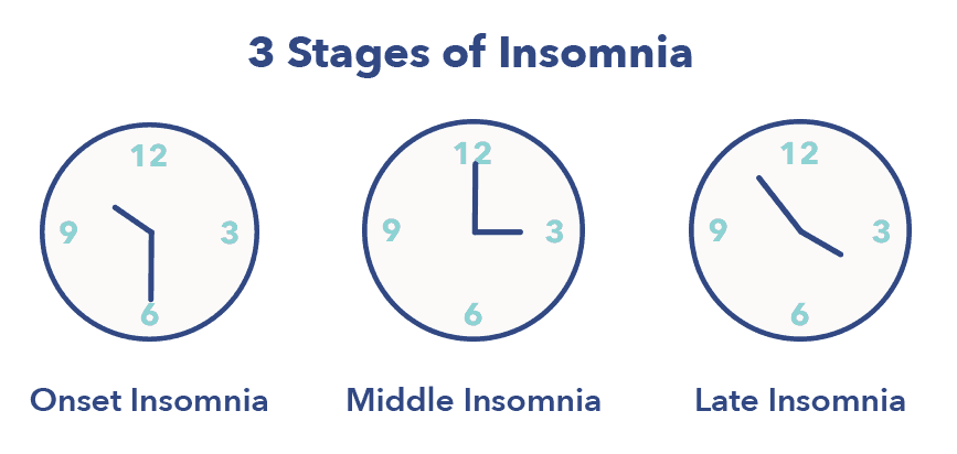 3 stages of insomnia graphic, 15 types of insomnia article