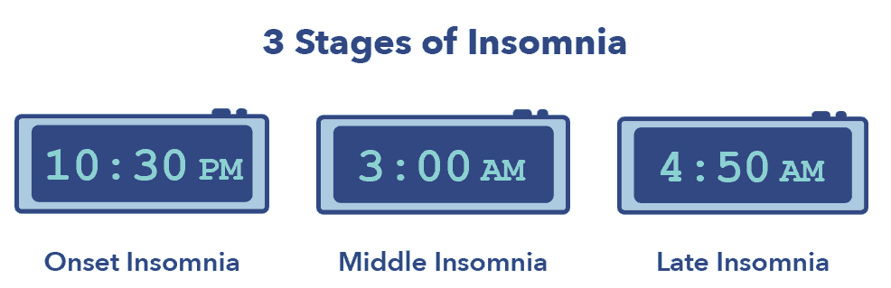 Sleep Education article, insomnia graphic, 3 stages