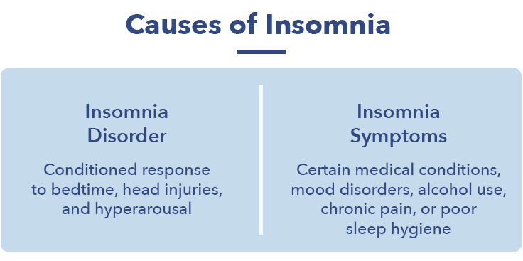 Causes of insomnia graphic, 15 types of insomnia article