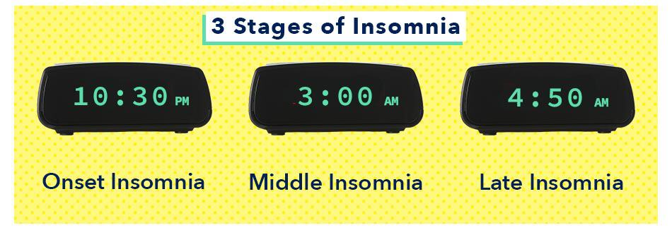 Onset, middle, and late insomnia graphic