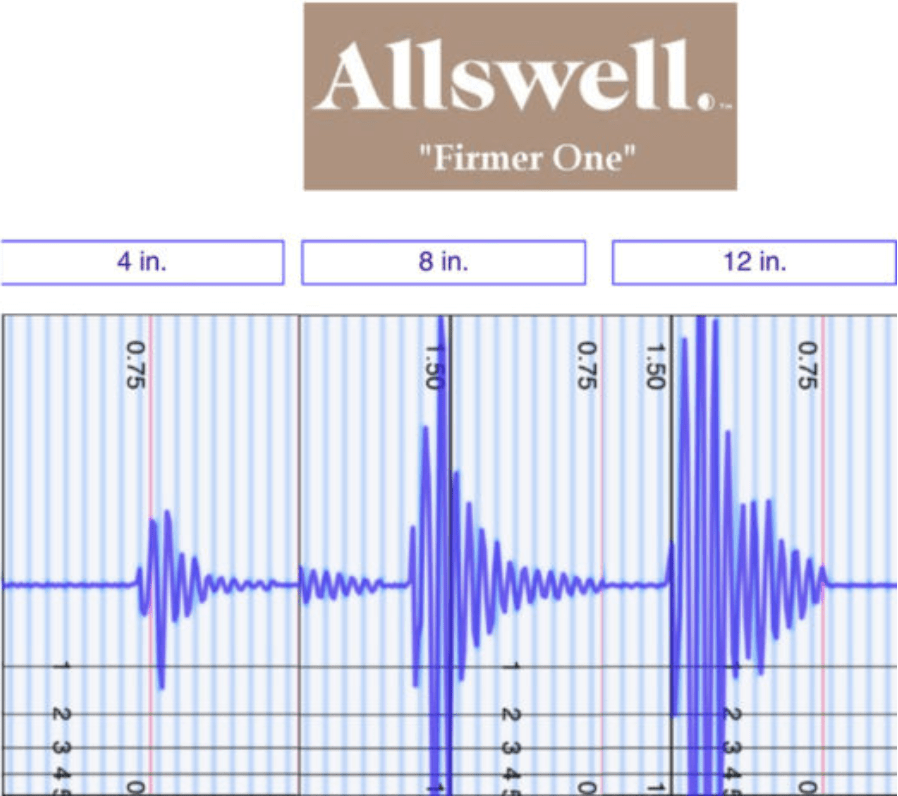 Allswell Luxe Motion Transfer