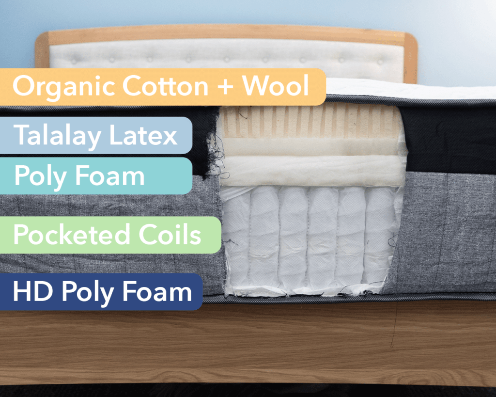 Amore Hybrid mattress construction