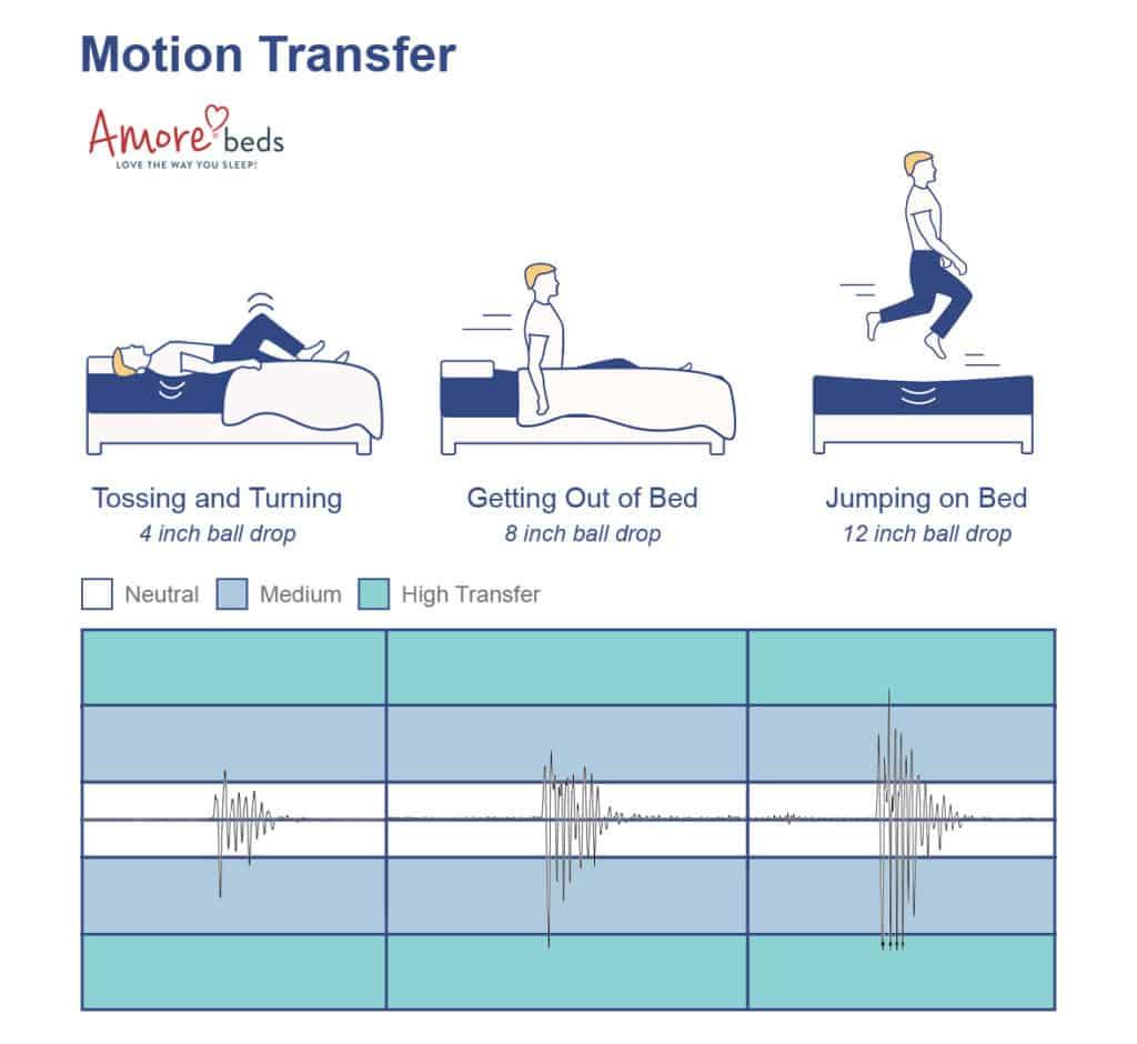 Amore Hybrid mattress motion transfer