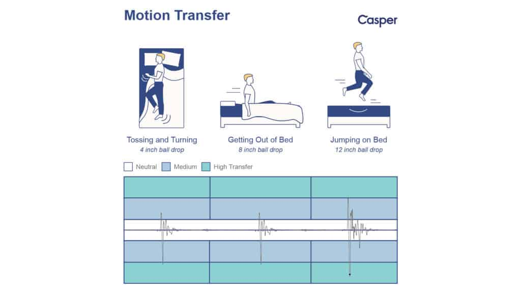 Casper-Wave-2019-Motion-Transfer-1024x576 Casper Wave Mattress Review