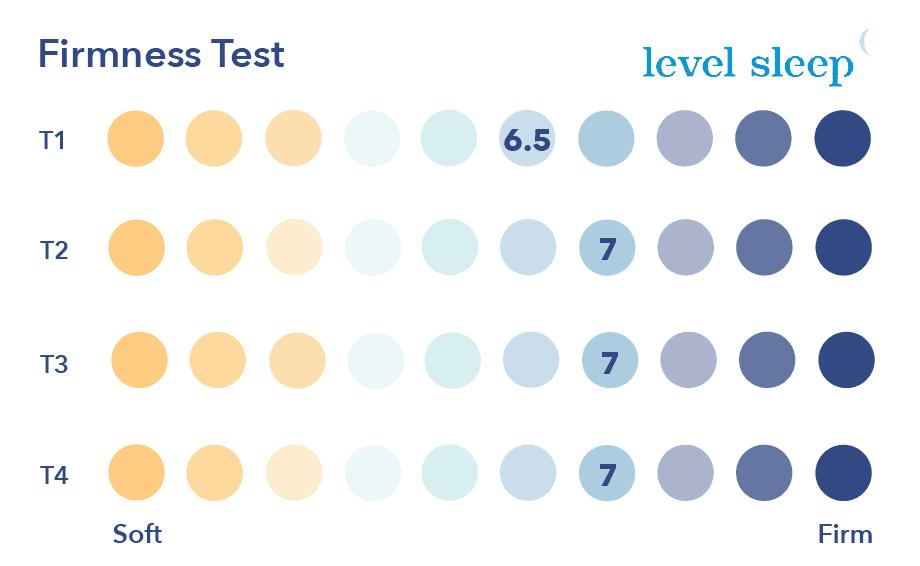 Level Sleep Firmnes