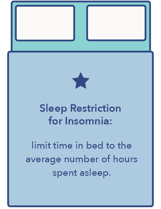 sleep restriction graphic, 15 types of insomnia article
