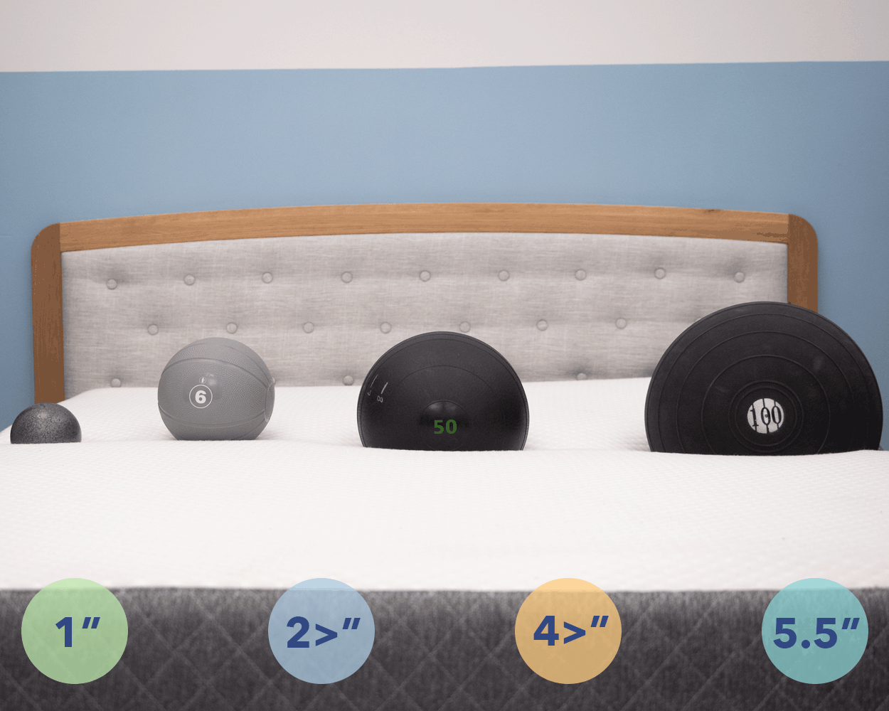 SO_GhostbedSinkageGraphic_181214 GhostBed Mattress Review