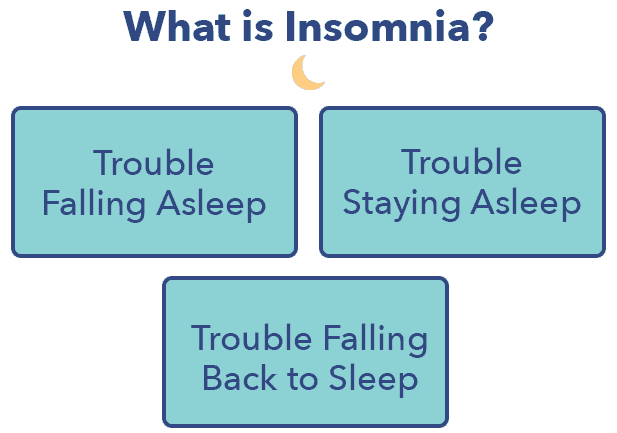 Insomnia article, what is insomnia?