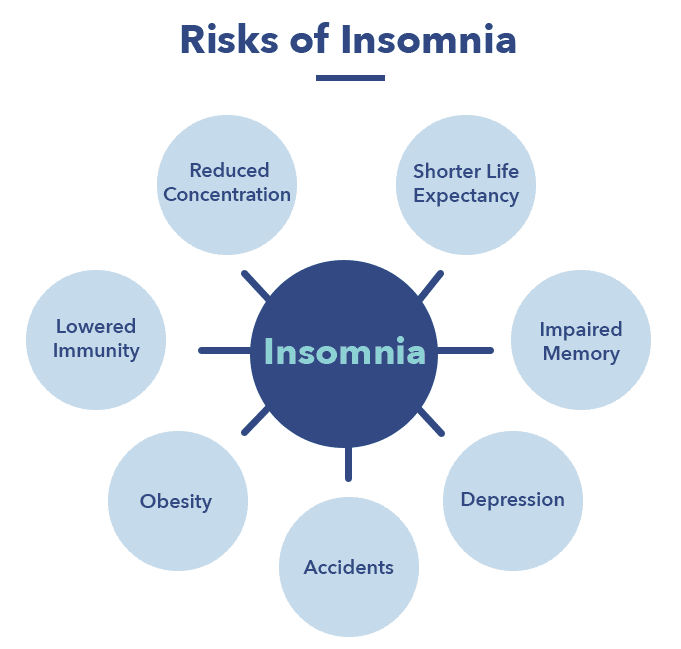 Insomnia article, health risks graphic