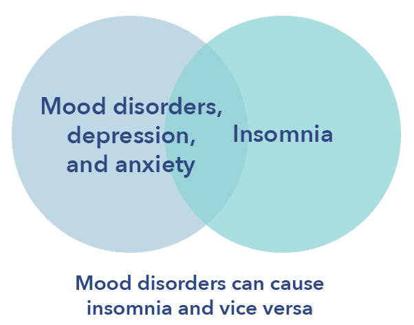 Insomnia article, mood disorders and insomnia graphic