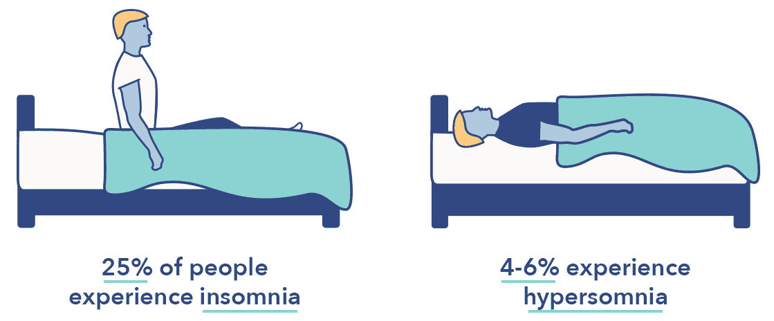 Insomnia vs. hypersomnia article graphic