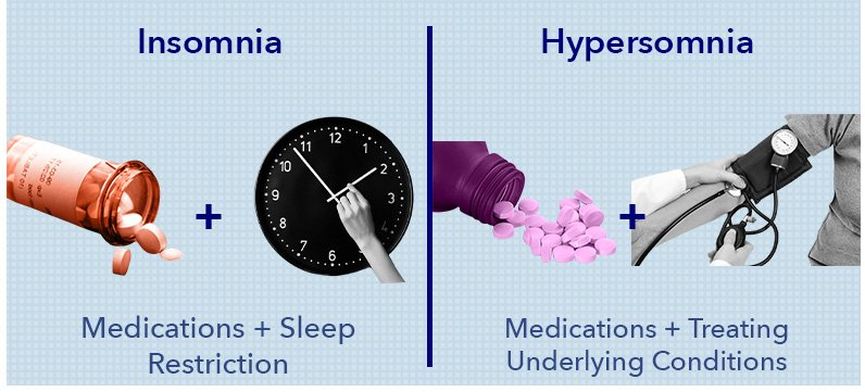 Hypersomnia and Insomnia treatments