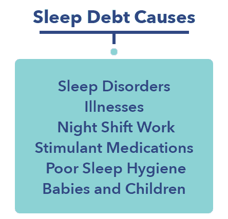 Sleep Debt causes graphic, Sleepopolis Sleep Education