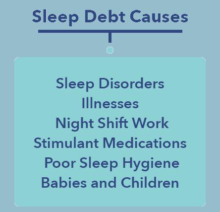 Sleep Debt causes graphic, Sleepopolis Sleep Education