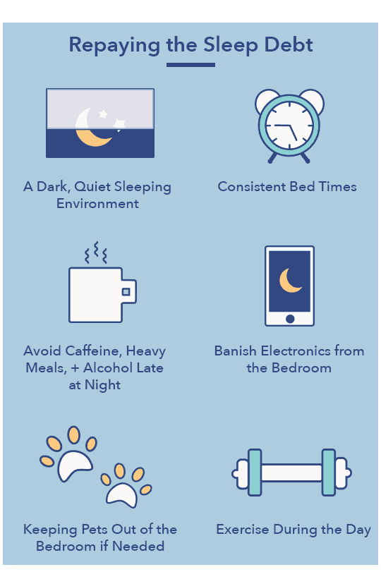 Sleep Debt article graphic, Repaying the Sleep Debt