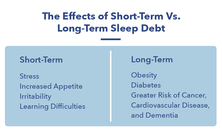Sleep Debt Article graphic, long-term vs short-term