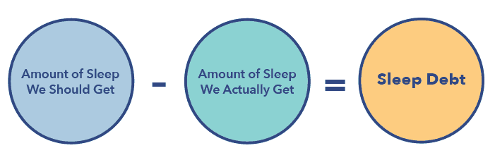 Sleepopolis sleep debt graphic