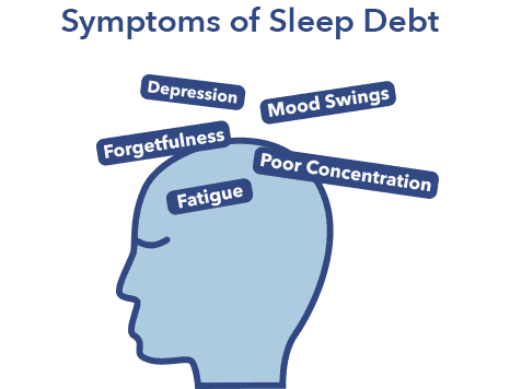 Sleep Debt article, symptoms graphic