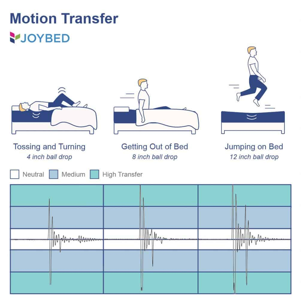 Joybed Motion Transfer