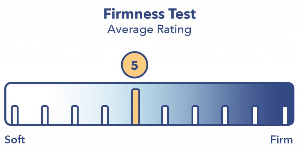 MLily Firmness Test