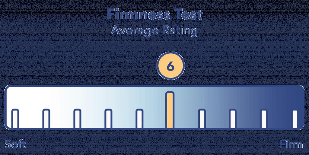 Recore mattress firmness
