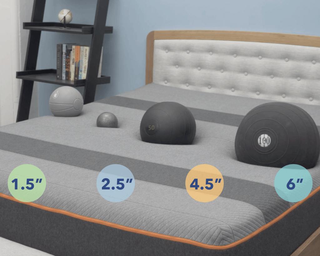 Recore mattress sinkage