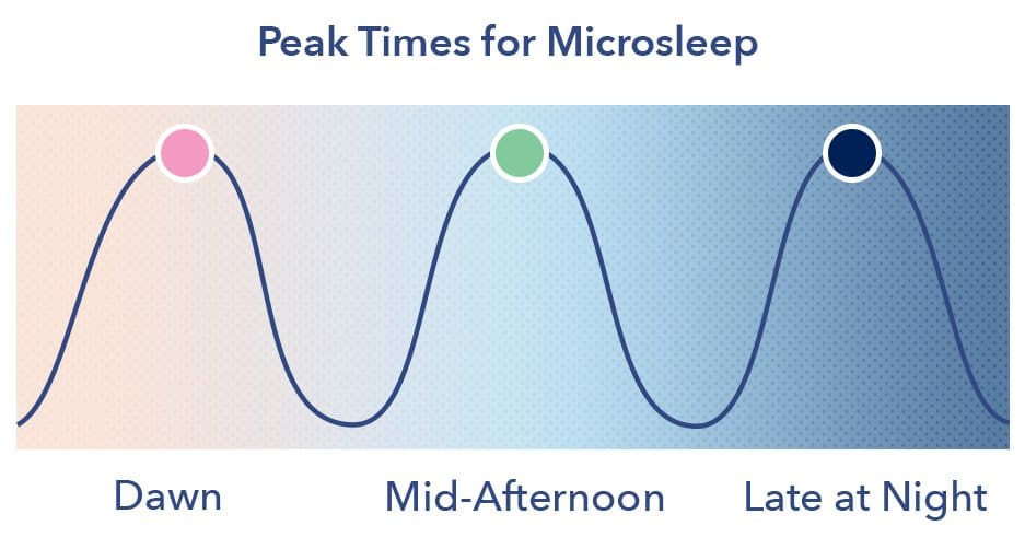 Peak Times for Microsleep