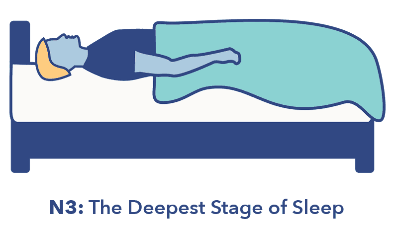 Sleep Education article, 4 Stages of sleep